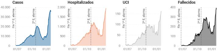 Gráfica de datos coronavirus prácticas Comunidad de Madrid
